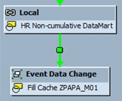 Process Chain - Event data change