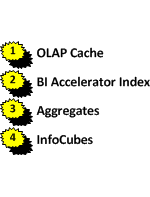 OLAP Processor - Access hierarchy