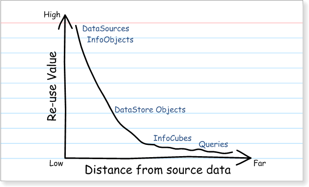 Business Content Value - Diminishing returns away from source data